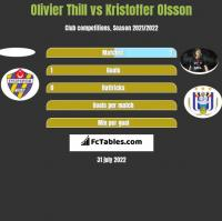 Olivier Thill vs Kristoffer Olsson h2h player stats