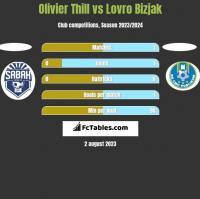 Olivier Thill vs Lovro Bizjak h2h player stats