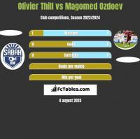 Olivier Thill vs Magomed Ozdoev h2h player stats