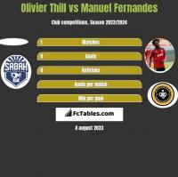 Olivier Thill vs Manuel Fernandes h2h player stats