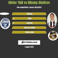 Olivier Thill vs Nikolay Dimitrov h2h player stats
