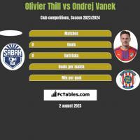 Olivier Thill vs Ondrej Vanek h2h player stats