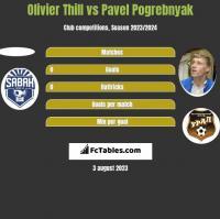 Olivier Thill vs Pavel Pogrebnyak h2h player stats