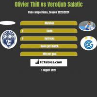Olivier Thill vs Veroljub Salatic h2h player stats