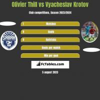 Olivier Thill vs Vyacheslav Krotov h2h player stats