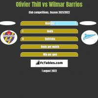 Olivier Thill vs Wilmar Barrios h2h player stats