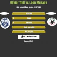 Olivier Thill vs Leon Musaev h2h player stats