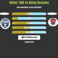 Olivier Thill vs Hetag Hosonov h2h player stats
