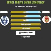 Olivier Thill vs Danila Emelyanov h2h player stats