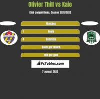 Olivier Thill vs Kaio h2h player stats