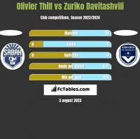 Olivier Thill vs Zuriko Davitashvili h2h player stats