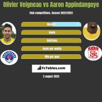 Olivier Veigneau vs Aaron Appindangoye h2h player stats
