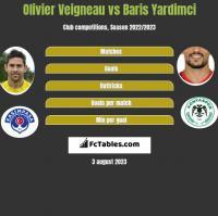 Olivier Veigneau vs Baris Yardimci h2h player stats