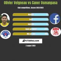 Olivier Veigneau vs Caner Osmanpasa h2h player stats