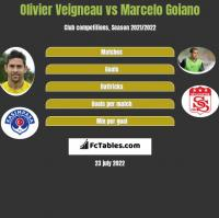 Olivier Veigneau vs Marcelo Goiano h2h player stats