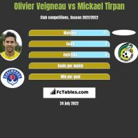 Olivier Veigneau vs Mickael Tirpan h2h player stats