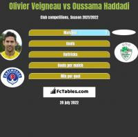 Olivier Veigneau vs Oussama Haddadi h2h player stats