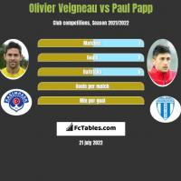Olivier Veigneau vs Paul Papp h2h player stats