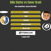 Ollie Clarke vs Conor Grant h2h player stats
