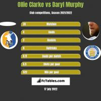 Ollie Clarke vs Daryl Murphy h2h player stats