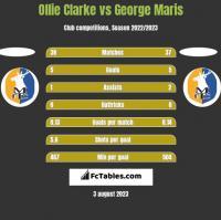 Ollie Clarke vs George Maris h2h player stats