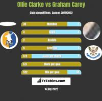 Ollie Clarke vs Graham Carey h2h player stats