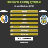 Ollie Clarke vs Harry Kyprianou h2h player stats