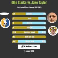 Ollie Clarke vs Jake Taylor h2h player stats