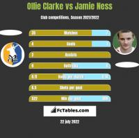 Ollie Clarke vs Jamie Ness h2h player stats
