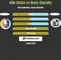 Ollie Clarke vs Henry Charsley h2h player stats