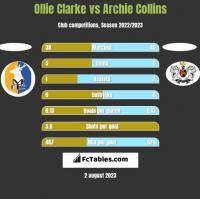 Ollie Clarke vs Archie Collins h2h player stats