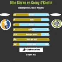 Ollie Clarke vs Corey O'Keeffe h2h player stats