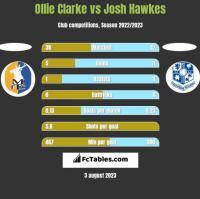 Ollie Clarke vs Josh Hawkes h2h player stats