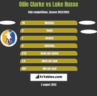Ollie Clarke vs Luke Russe h2h player stats