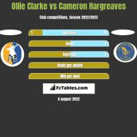 Ollie Clarke vs Cameron Hargreaves h2h player stats