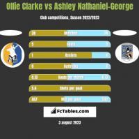 Ollie Clarke vs Ashley Nathaniel-George h2h player stats