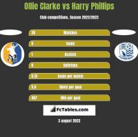 Ollie Clarke vs Harry Phillips h2h player stats