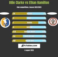 Ollie Clarke vs Ethan Hamilton h2h player stats