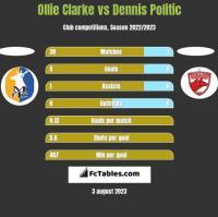 Ollie Clarke vs Dennis Politic h2h player stats