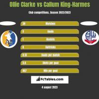 Ollie Clarke vs Callum King-Harmes h2h player stats