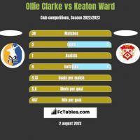 Ollie Clarke vs Keaton Ward h2h player stats