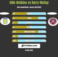 Ollie Watkins vs Barry McKay h2h player stats
