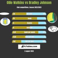 Ollie Watkins vs Bradley Johnson h2h player stats