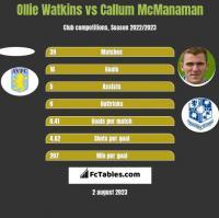 Ollie Watkins vs Callum McManaman h2h player stats
