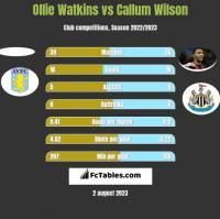Ollie Watkins vs Callum Wilson h2h player stats