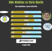 Ollie Watkins vs Chris Martin h2h player stats