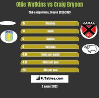 Ollie Watkins vs Craig Bryson h2h player stats