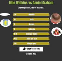 Ollie Watkins vs Daniel Graham h2h player stats