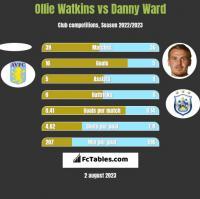 Ollie Watkins vs Danny Ward h2h player stats