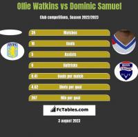 Ollie Watkins vs Dominic Samuel h2h player stats